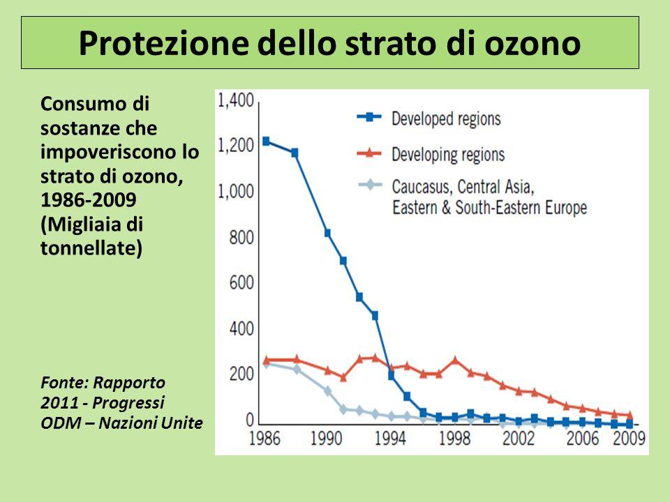 Protezione dello strato di ozono