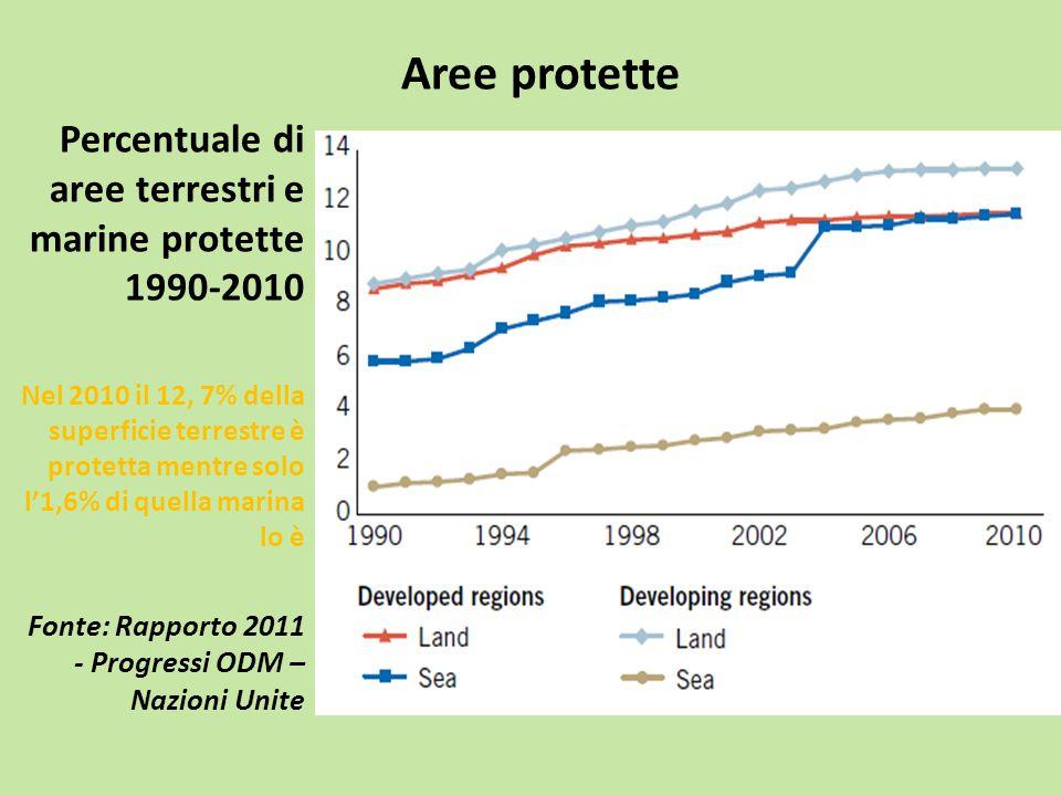 Aree protette Percentuale di aree terrestri e marine protette 1990-2010.
