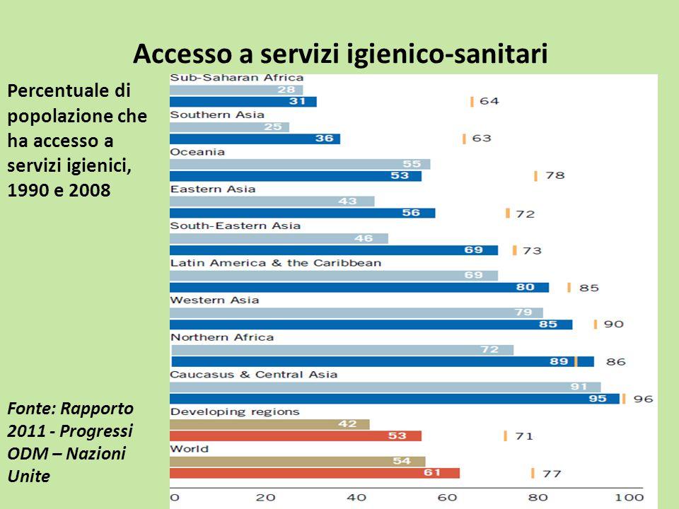 Accesso a servizi igienico-sanitari