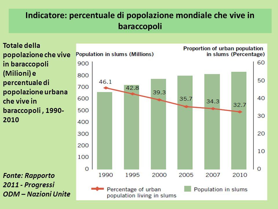 Indicatore: percentuale di popolazione mondiale che vive in baraccopoli