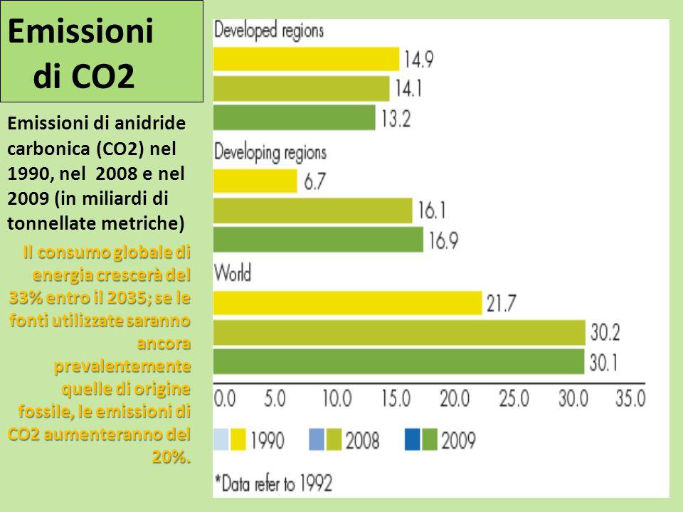 Emissioni di CO2 Emissioni di anidride carbonica (CO2) nel 1990, nel 2008 e nel 2009 (in miliardi di tonnellate metriche)