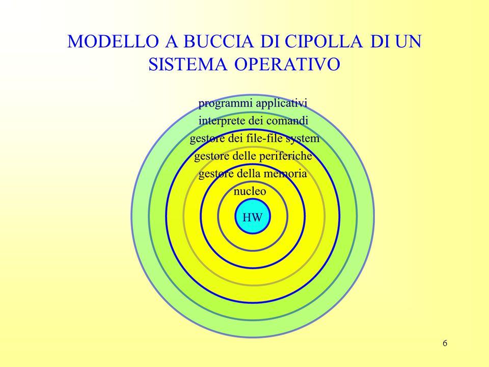 MODELLO A BUCCIA DI CIPOLLA DI UN SISTEMA OPERATIVO