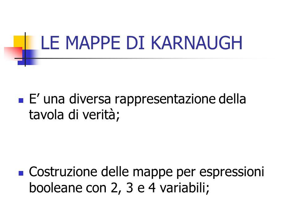 LE MAPPE DI KARNAUGH E' una diversa rappresentazione della tavola di verità;