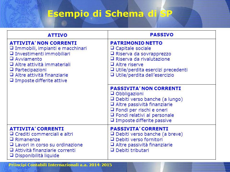 Esempio di Schema di SP ATTIVO PASSIVO ATTIVITA' NON CORRENTI