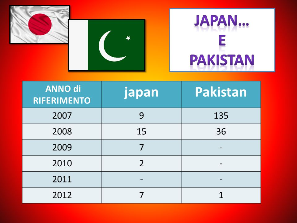 Japan… e pakistan japan Pakistan ANNO di RIFERIMENTO 2007 9 135 2008
