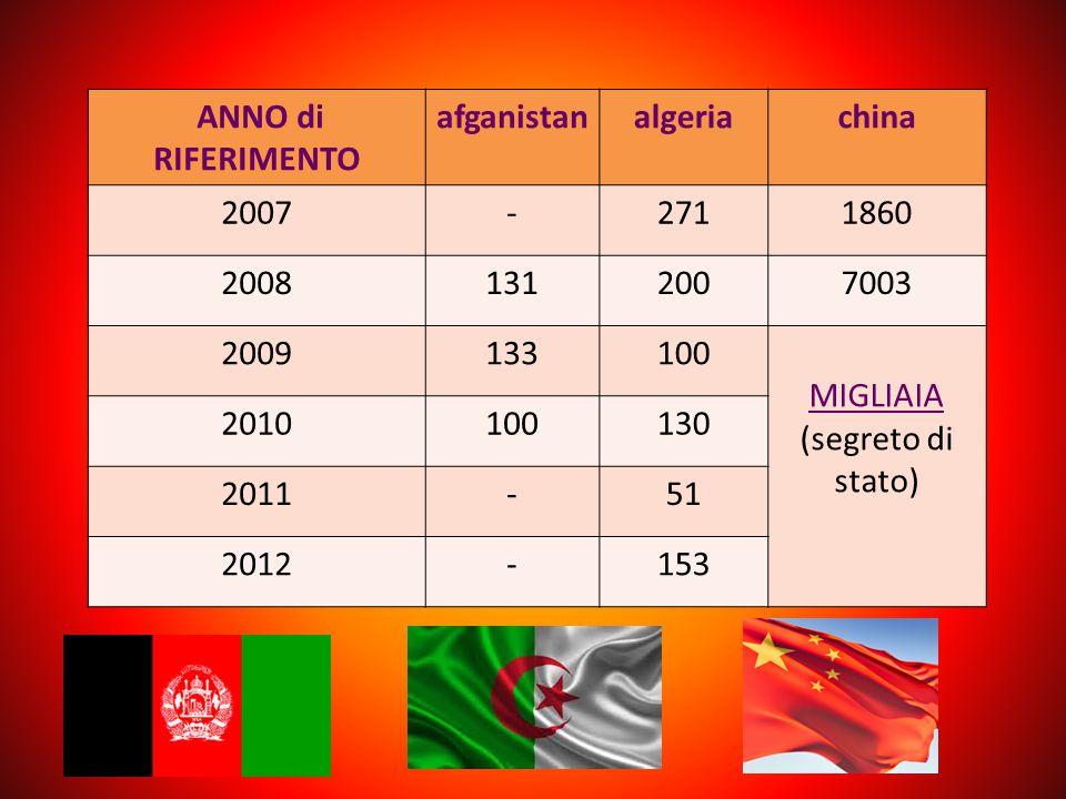 ANNO di RIFERIMENTO afganistan. algeria. china. 2007. - 271. 1860. 2008. 131. 200.