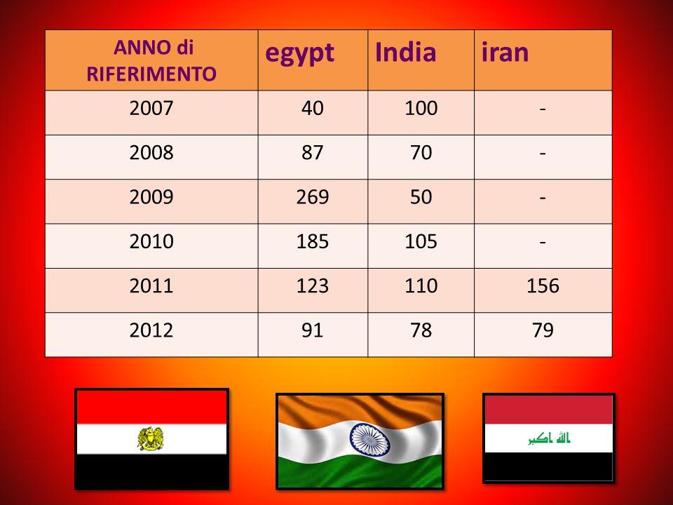 egypt India iran ANNO di RIFERIMENTO 2007 40 100 - 2008 87 70 2009 269
