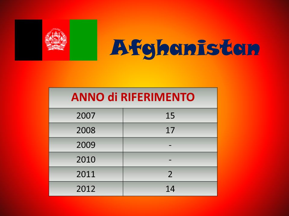 Afghanistan ANNO di RIFERIMENTO 2007 15 2008 17 2009 - 2010 2011 2