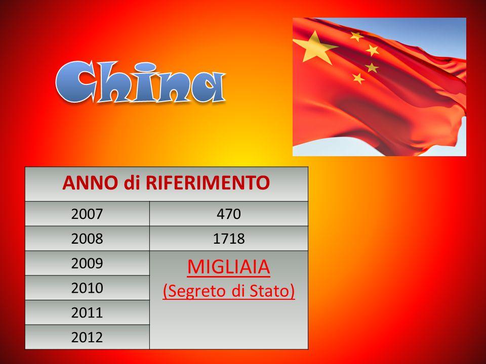 China ANNO di RIFERIMENTO MIGLIAIA (Segreto di Stato) 2007 470 2008
