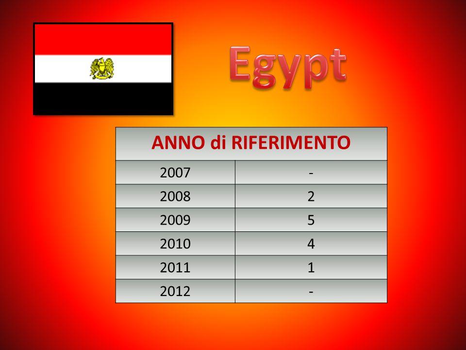 Egypt ANNO di RIFERIMENTO 2007 - 2008 2 2009 5 2010 4 2011 1 2012