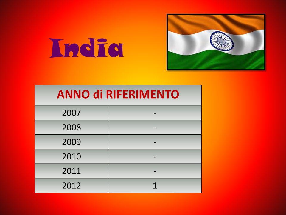 India ANNO di RIFERIMENTO 2007 - 2008 2009 2010 2011 2012 1