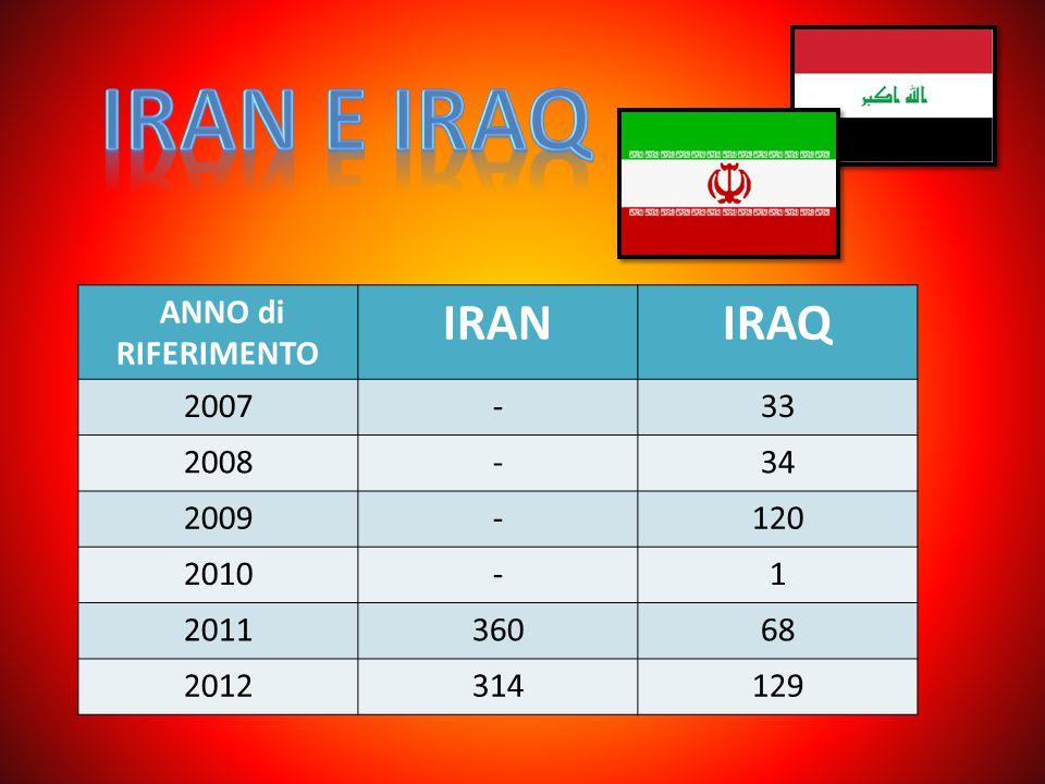 Iran E iraq IRAN IRAQ ANNO di RIFERIMENTO 2007 - 33 2008 34 2009 120