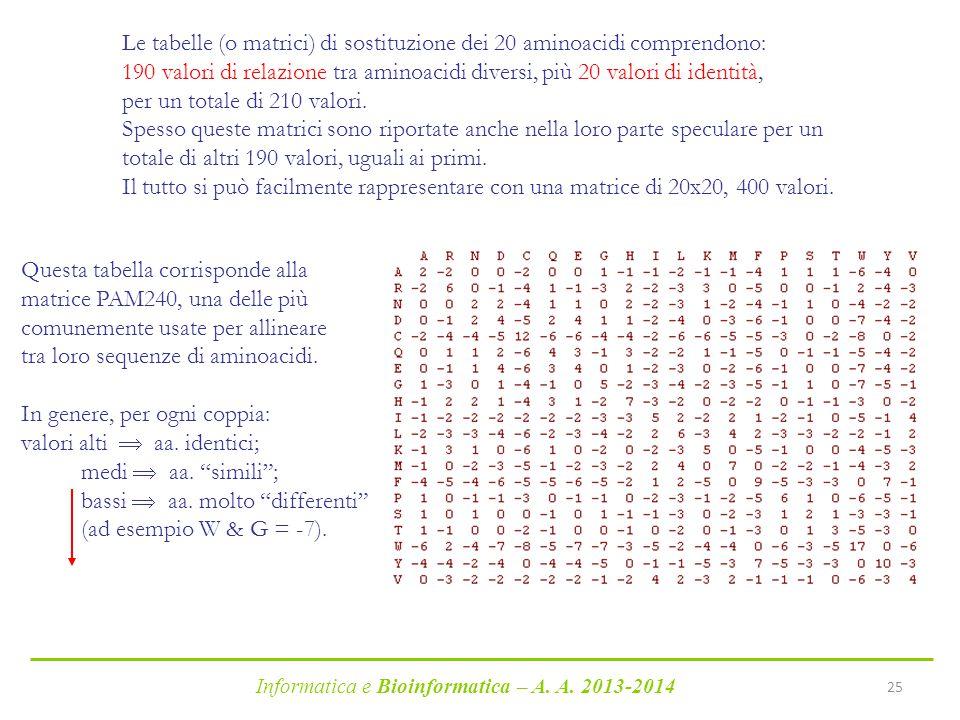 Le tabelle (o matrici) di sostituzione dei 20 aminoacidi comprendono: