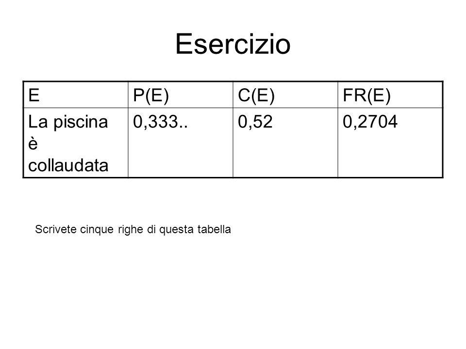 Esercizio E P(E) C(E) FR(E) La piscina è collaudata 0,333.. 0,52
