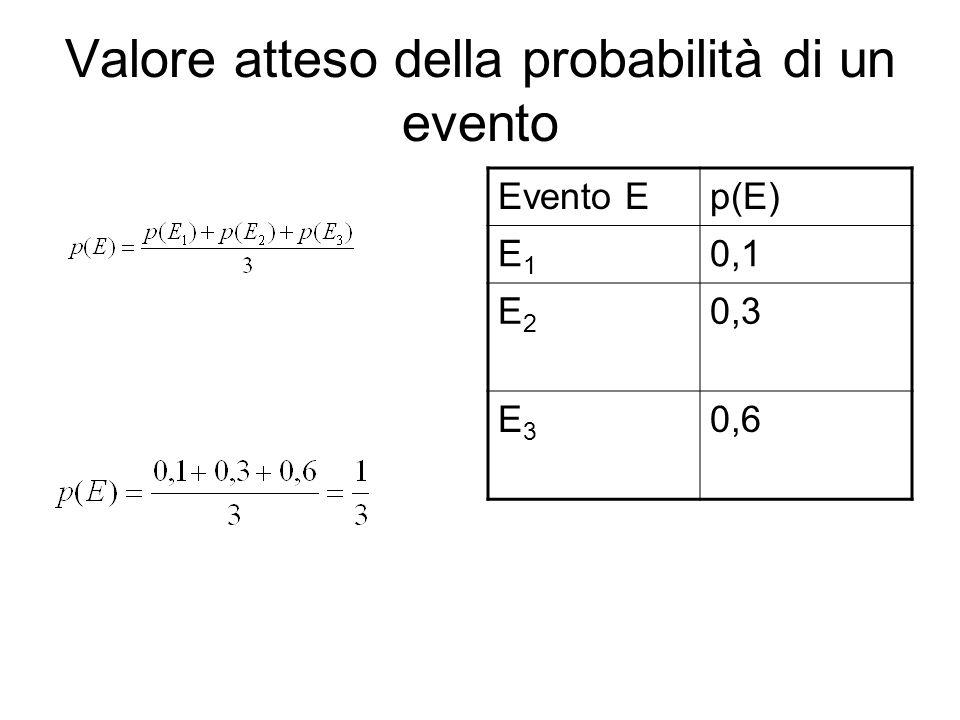 Valore atteso della probabilità di un evento