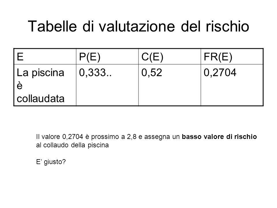 Tabelle di valutazione del rischio