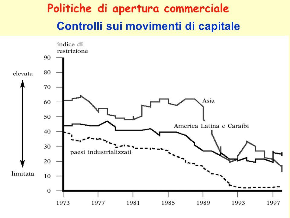 Politiche di apertura commerciale