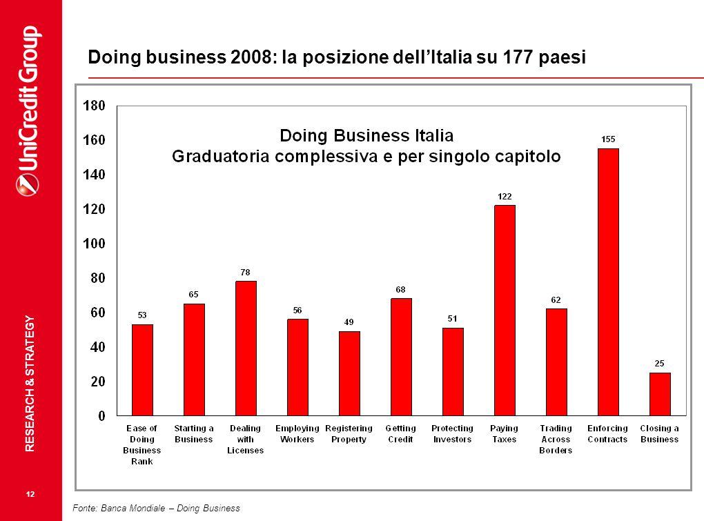 Doing business 2008: la posizione dell'Italia su 177 paesi