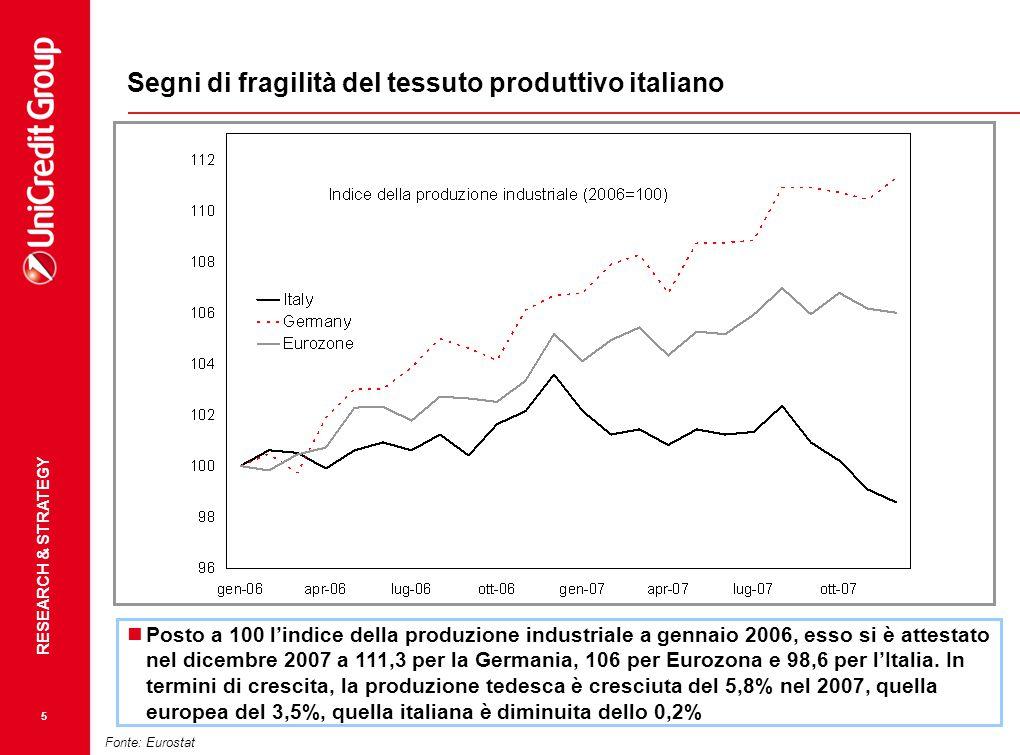 Segni di fragilità del tessuto produttivo italiano