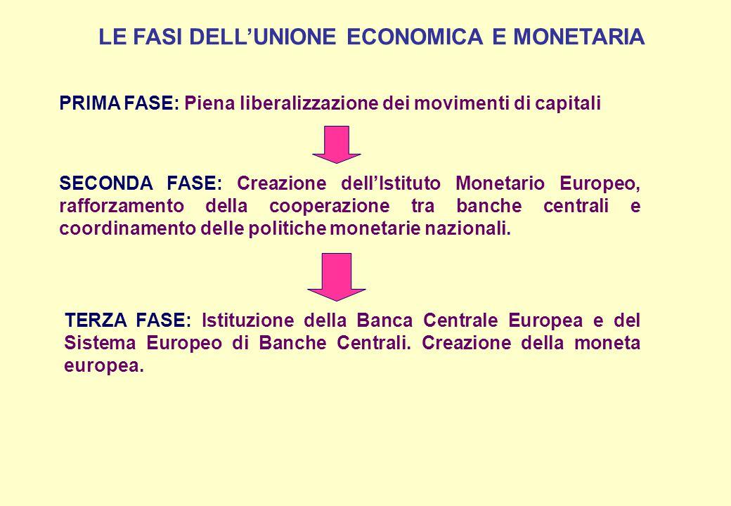 LE FASI DELL'UNIONE ECONOMICA E MONETARIA
