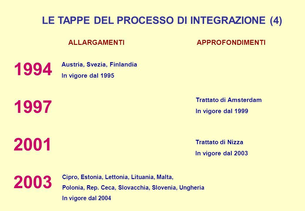 LE TAPPE DEL PROCESSO DI INTEGRAZIONE (4)