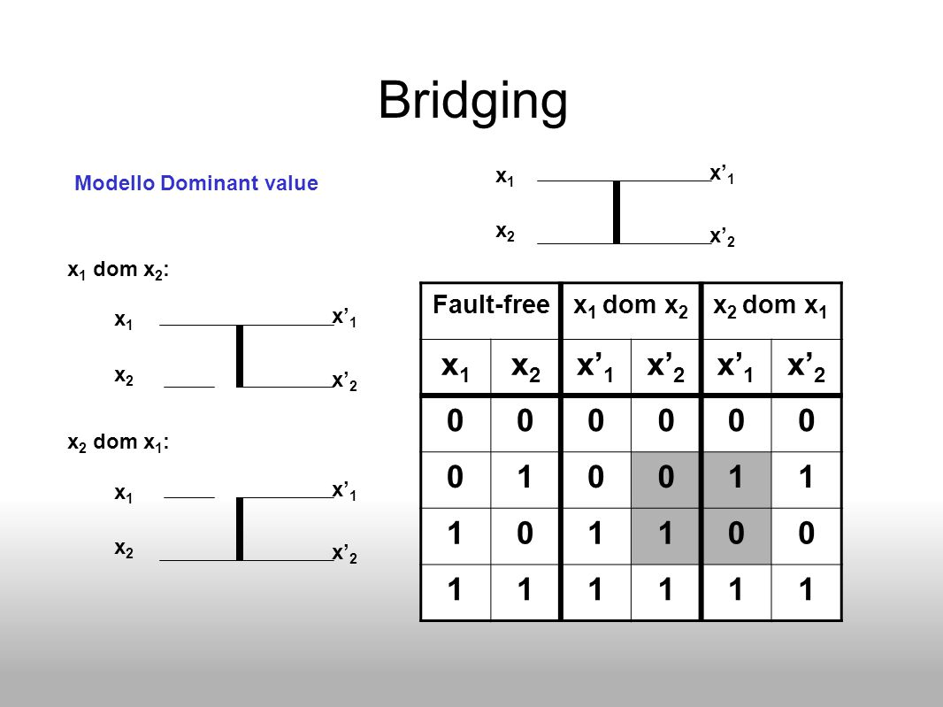 Bridging x1 x2 x'1 x'2 1 Fault-free x1 dom x2 x2 dom x1 x1 x'1