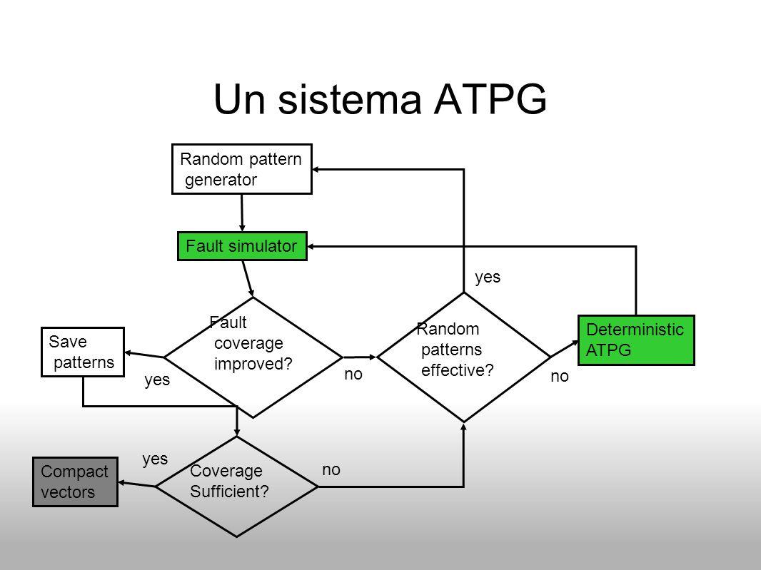 Un sistema ATPG Random pattern generator Fault simulator Fault Random