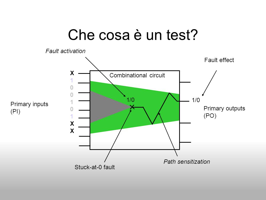 Che cosa è un test Fault activation Fault effect X