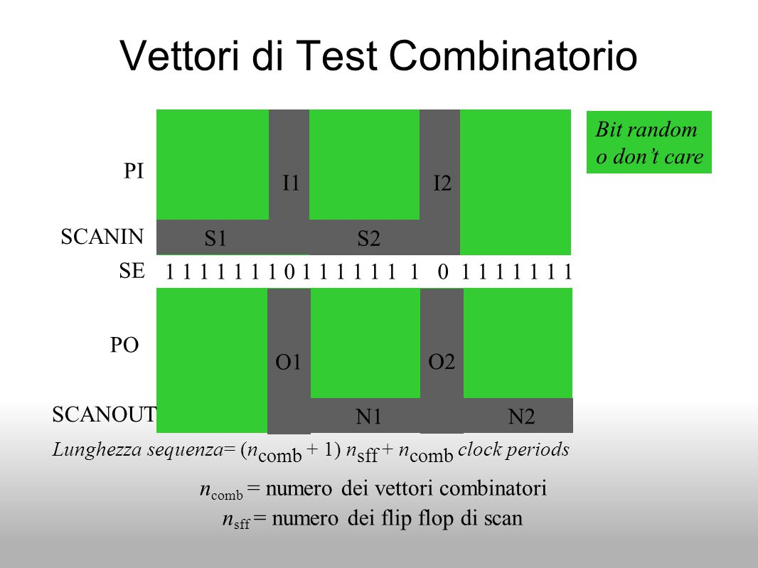 Vettori di Test Combinatorio