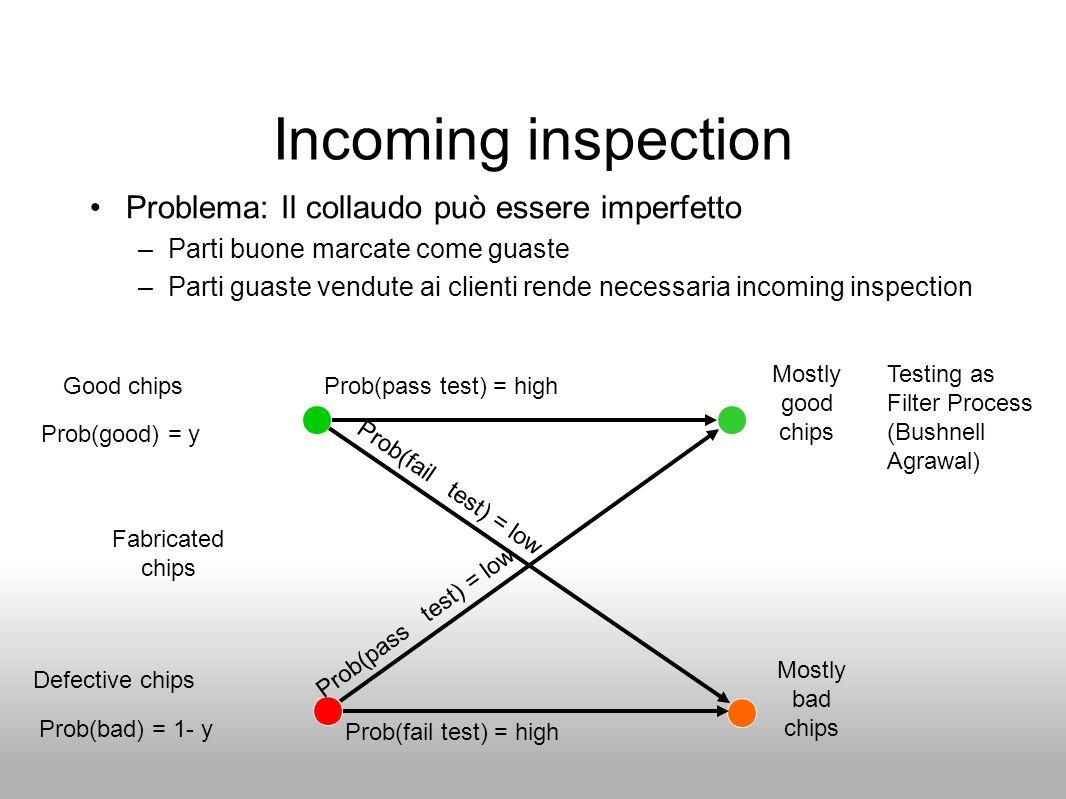 Incoming inspection Problema: Il collaudo può essere imperfetto