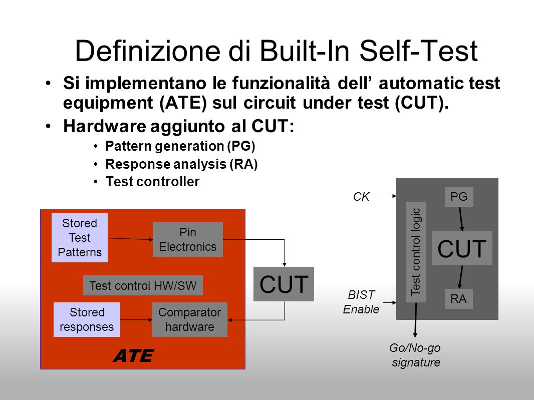 Definizione di Built-In Self-Test