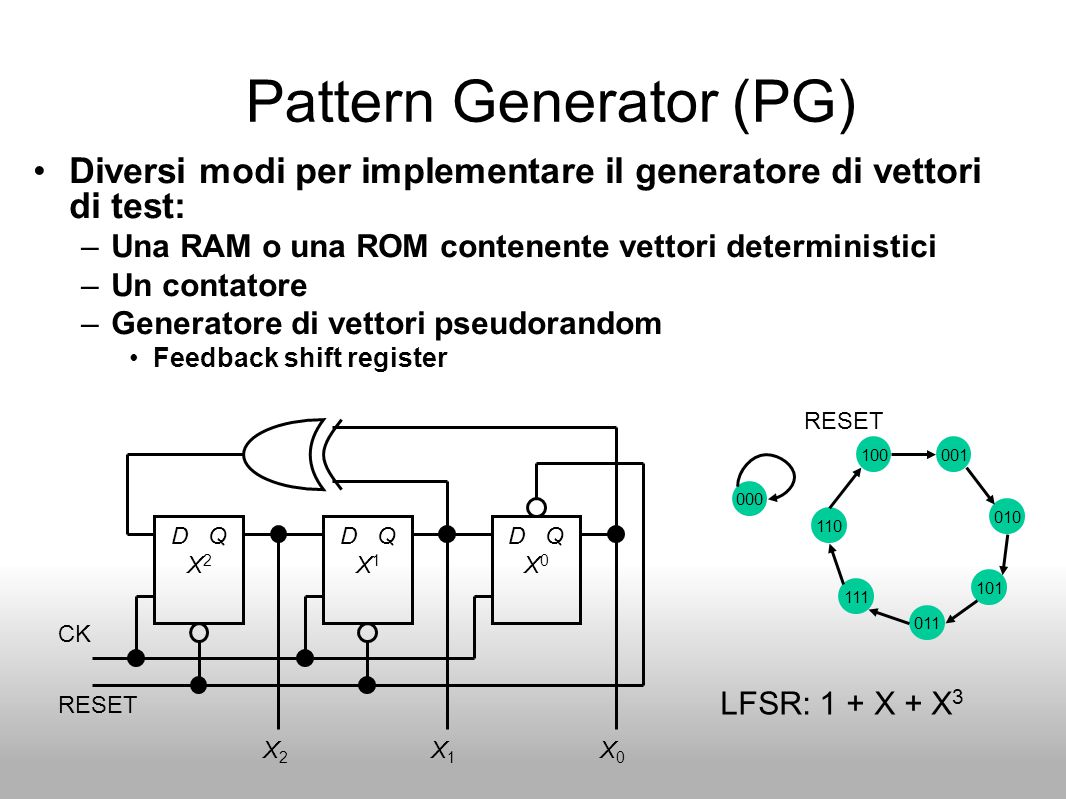 Pattern Generator (PG)