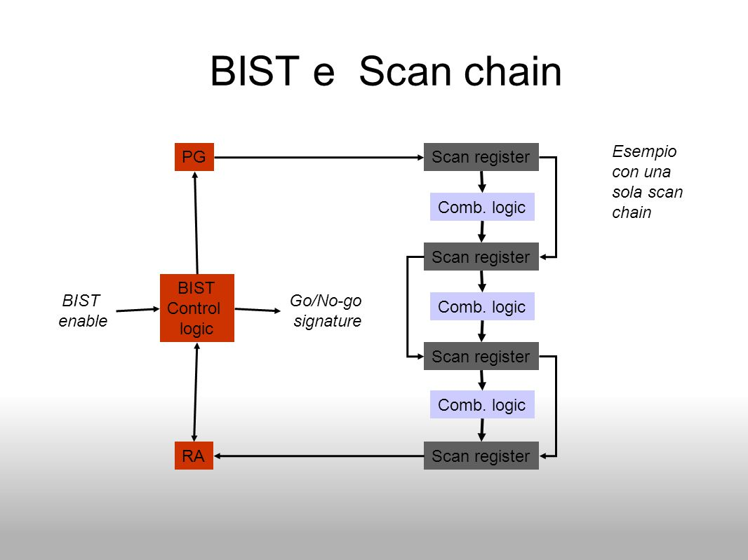 BIST e Scan chain Esempio con una sola scan chain PG Scan register