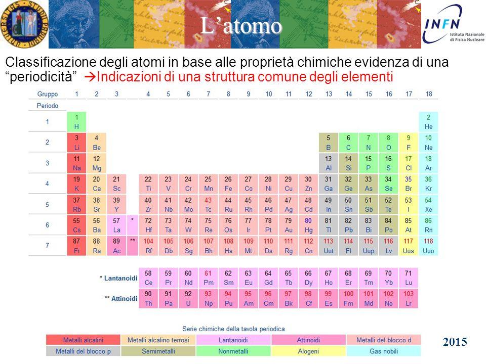 L'atomo La Tavola Periodica