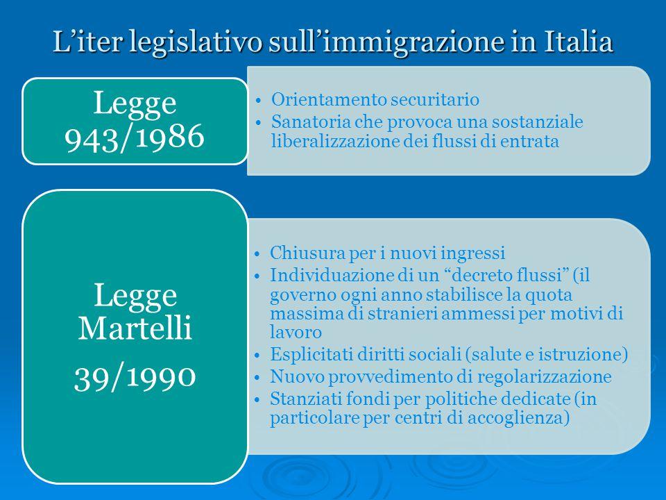 L'iter legislativo sull'immigrazione in Italia