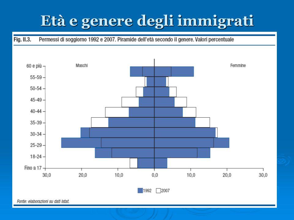 Età e genere degli immigrati