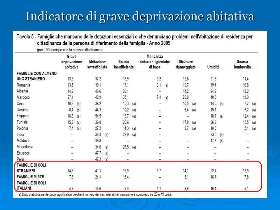 Indicatore di grave deprivazione abitativa