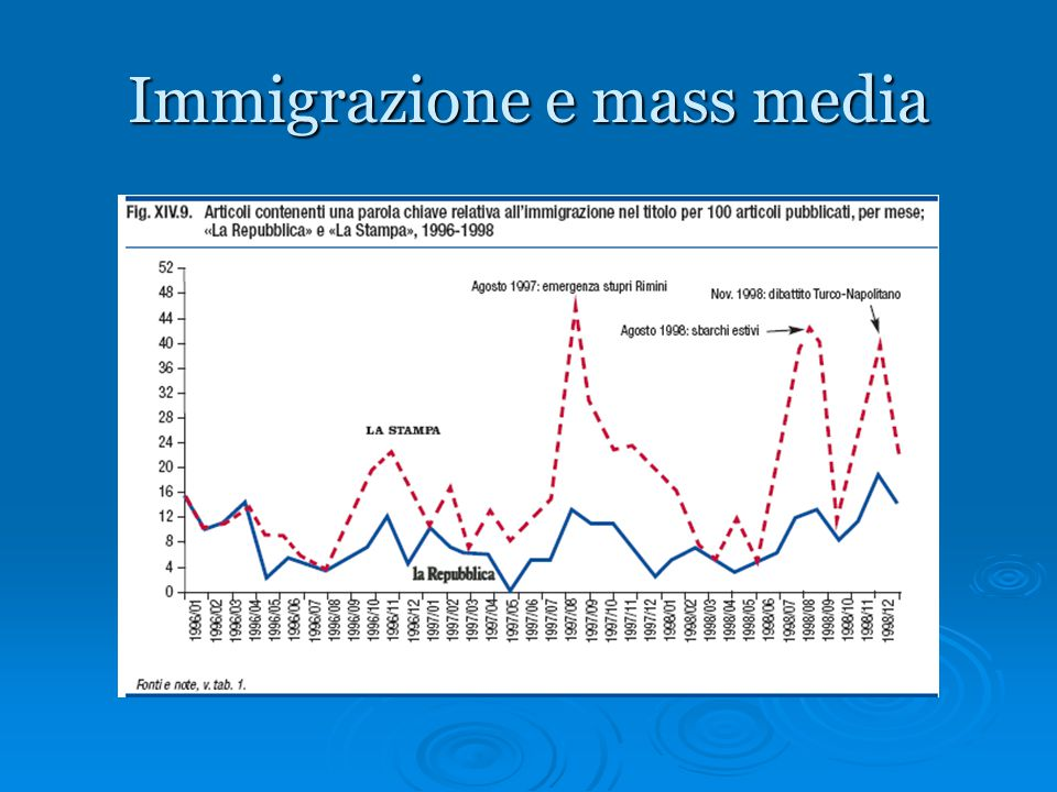 Immigrazione e mass media