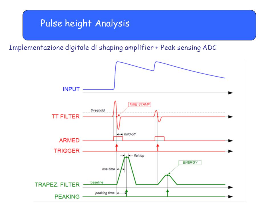 Pulse height Analysis Implementazione digitale di shaping amplifier + Peak sensing ADC