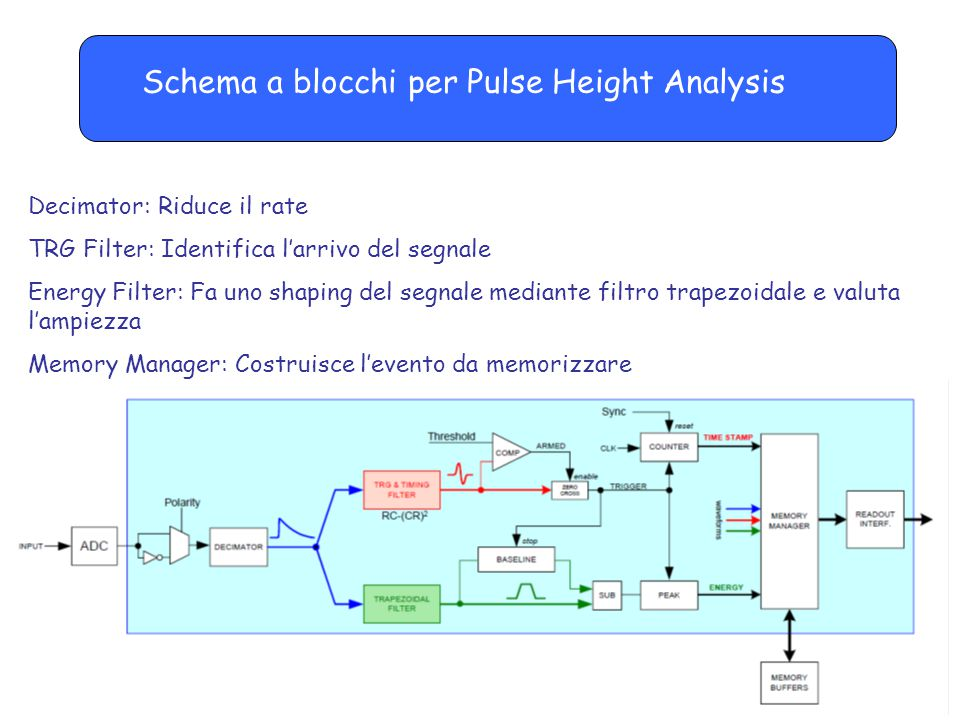 Schema a blocchi per Pulse Height Analysis