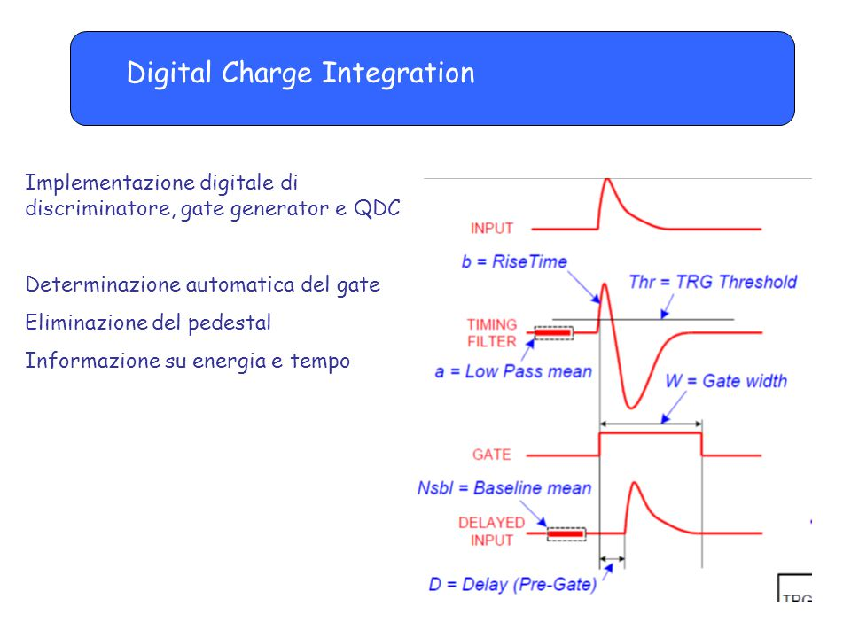 Digital Charge Integration