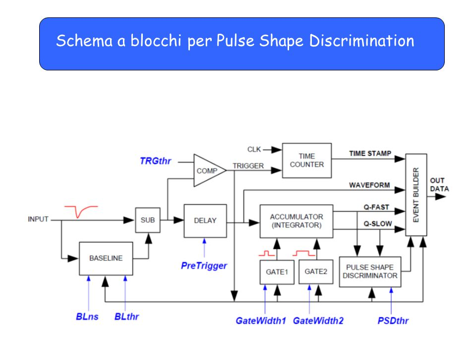 Schema a blocchi per Pulse Shape Discrimination