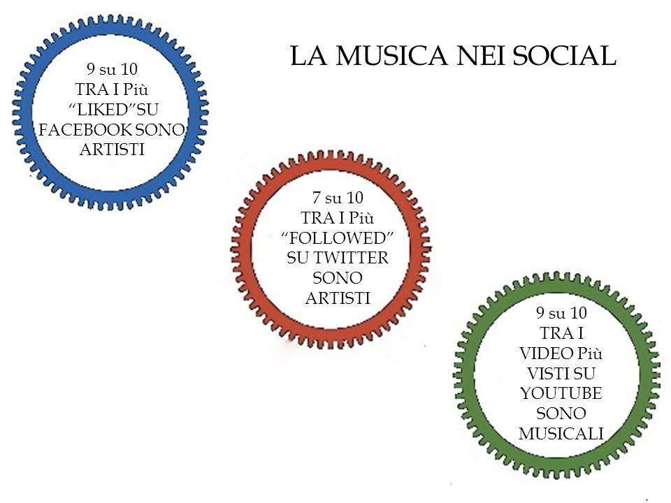 LA MUSICA NEI SOCIAL 9 su 10 TRA I Più LIKED SU FACEBOOK SONO ARTISTI