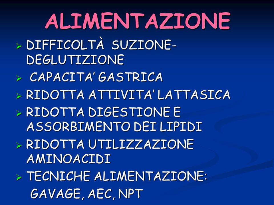 ALIMENTAZIONE DIFFICOLTÀ SUZIONE-DEGLUTIZIONE CAPACITA' GASTRICA