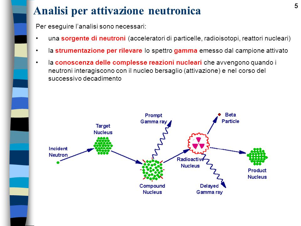 Analisi per attivazione neutronica