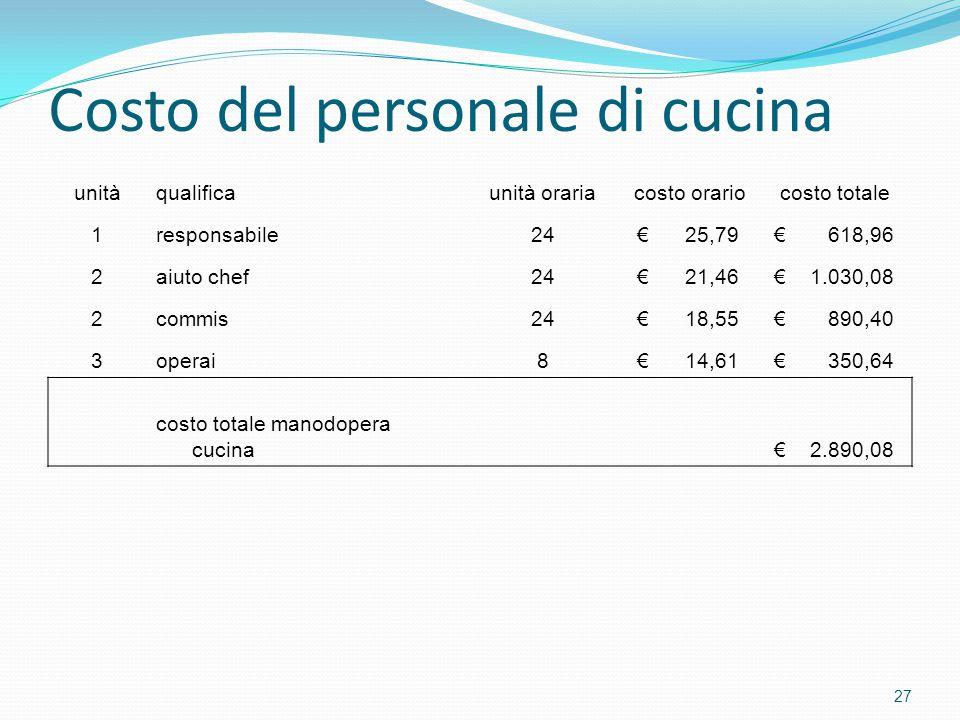 Costo del personale di cucina