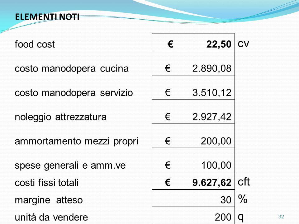 cv cft % q ELEMENTI NOTI food cost € 22,50 costo manodopera cucina
