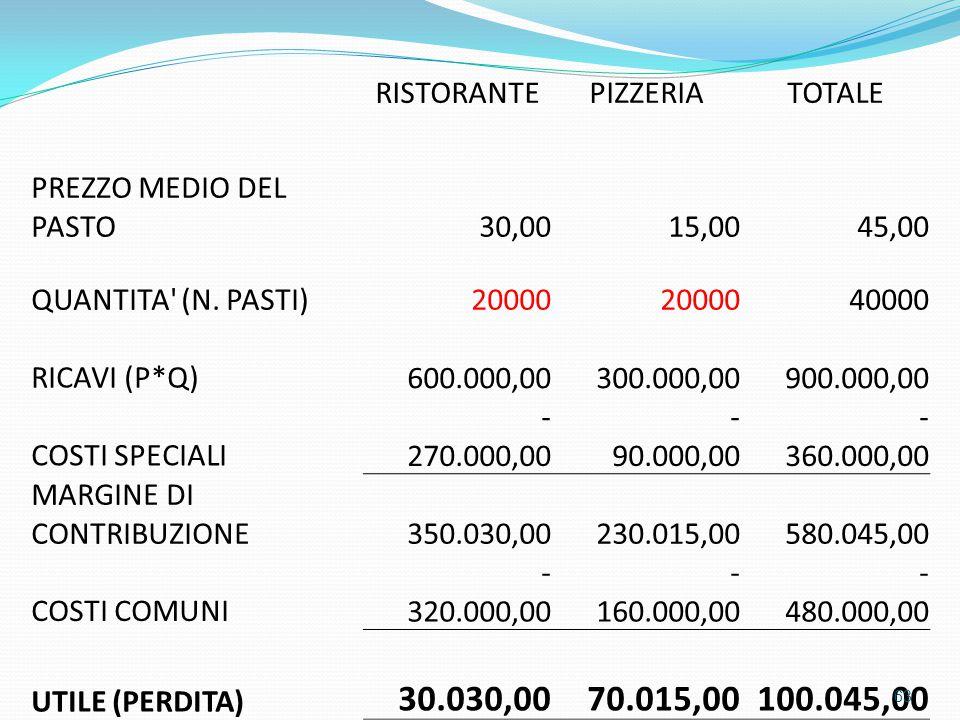 30.030,00 70.015,00 100.045,00 RISTORANTE PIZZERIA TOTALE
