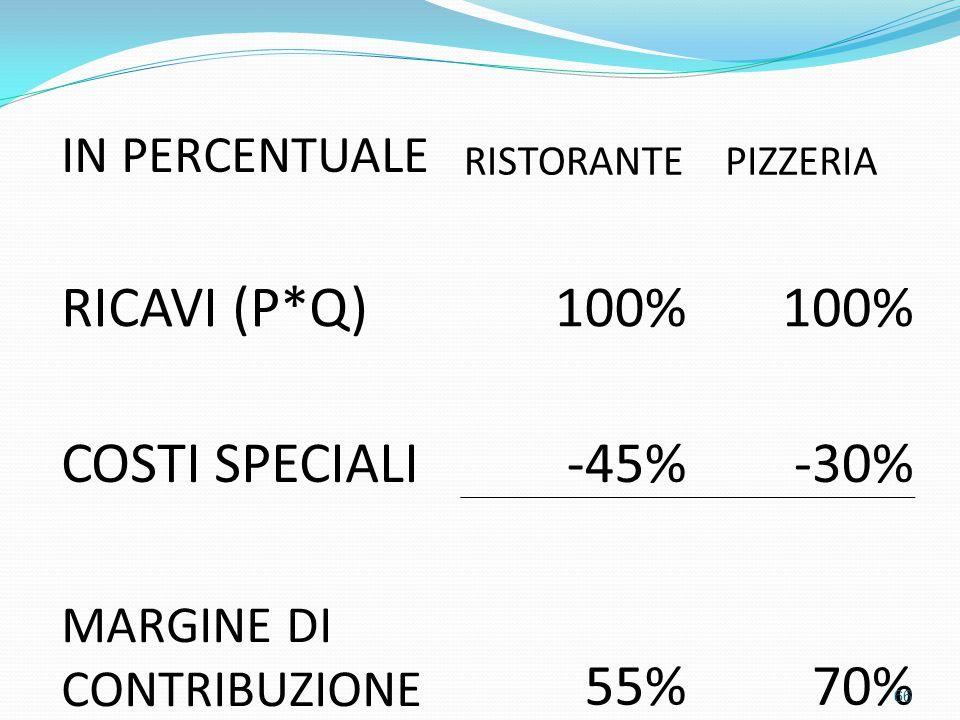 RICAVI (P*Q) 100% COSTI SPECIALI -45% -30% 55% 70% IN PERCENTUALE