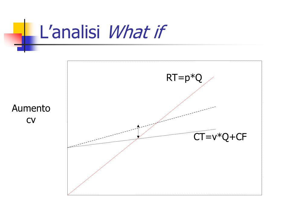L'analisi What if RT=p*Q Aumento cv CT=v*Q+CF